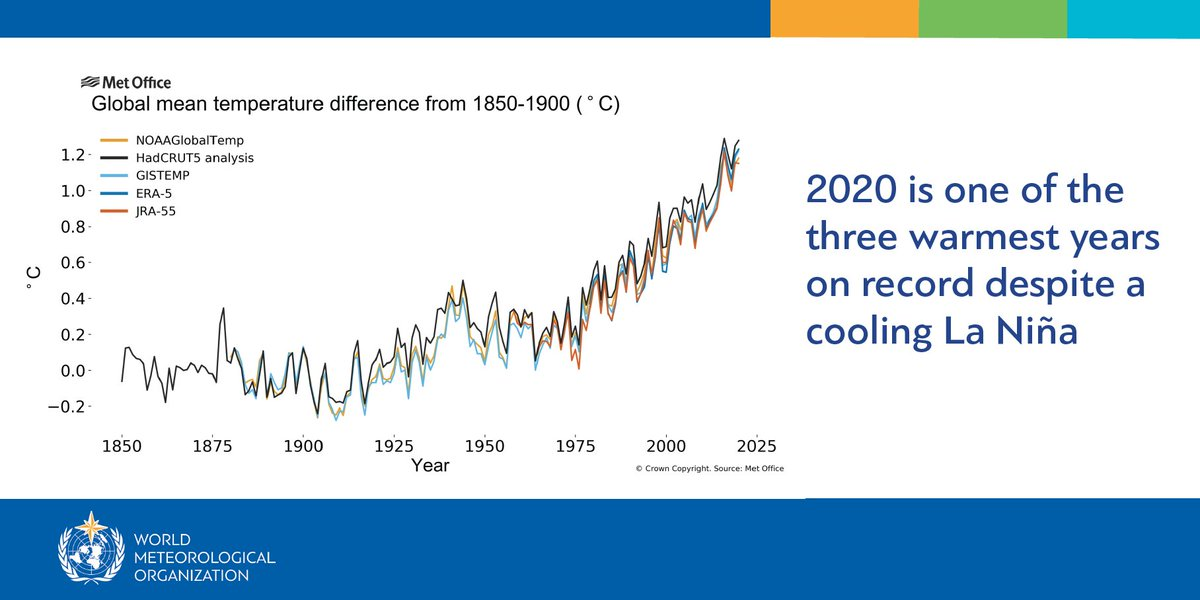 WMO consolidation of 5 major temperature datasets:  🌡️2020 one of the 3 warmest years on record, rivalled 2016 for the top spot 2011-2020 warmest decade Warmest 6 years all since 2015  Cooling #LaNiña put a brake on the heat only at very end of the year.  #climatechange