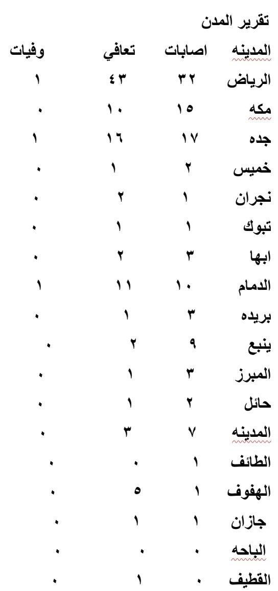 @SaudiNews50 اعلى اصابات وتعافي اليوم مدينة الرياض تقرير اليوم اصابات وتعافي ووفيات كورونا لبعض مدن المملكه