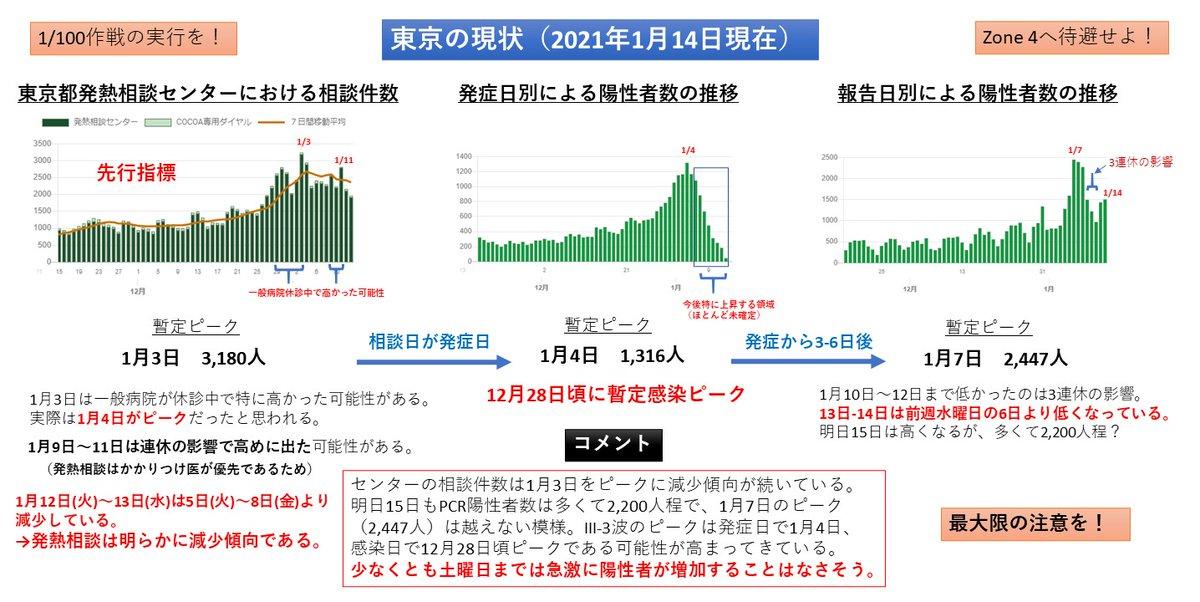 事実のみをお伝えいたします。先行指標である発熱相談センターの相談件数は1月3日をピークに減少しております。こちら東京都のデータのみで判断しております。あとは皆様の解釈でお願いします。外に出るだけで感染するわけではないので、過度な自粛はしないように。感染する行為をしなければOKです。