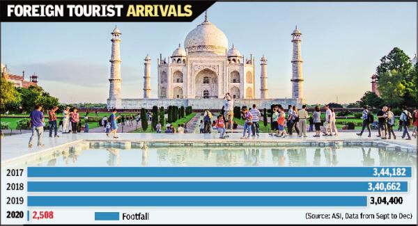 Taj got less than 1% of foreign tourists in 2020  via @TOICitiesNews