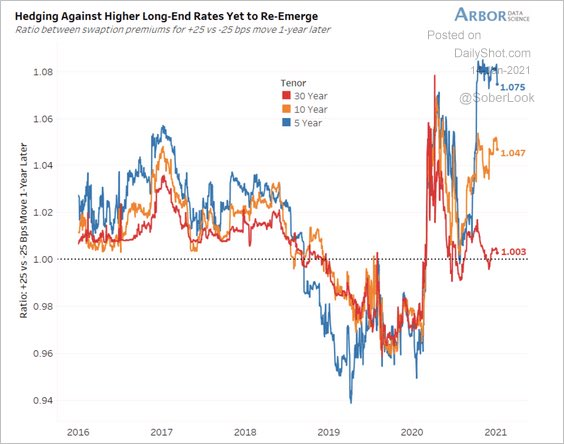 Hedging Against Higher Long-End Rates Yet to Re-Emerge - @SoberLook  @DataArbor https://t.co/AebVXVlkXz