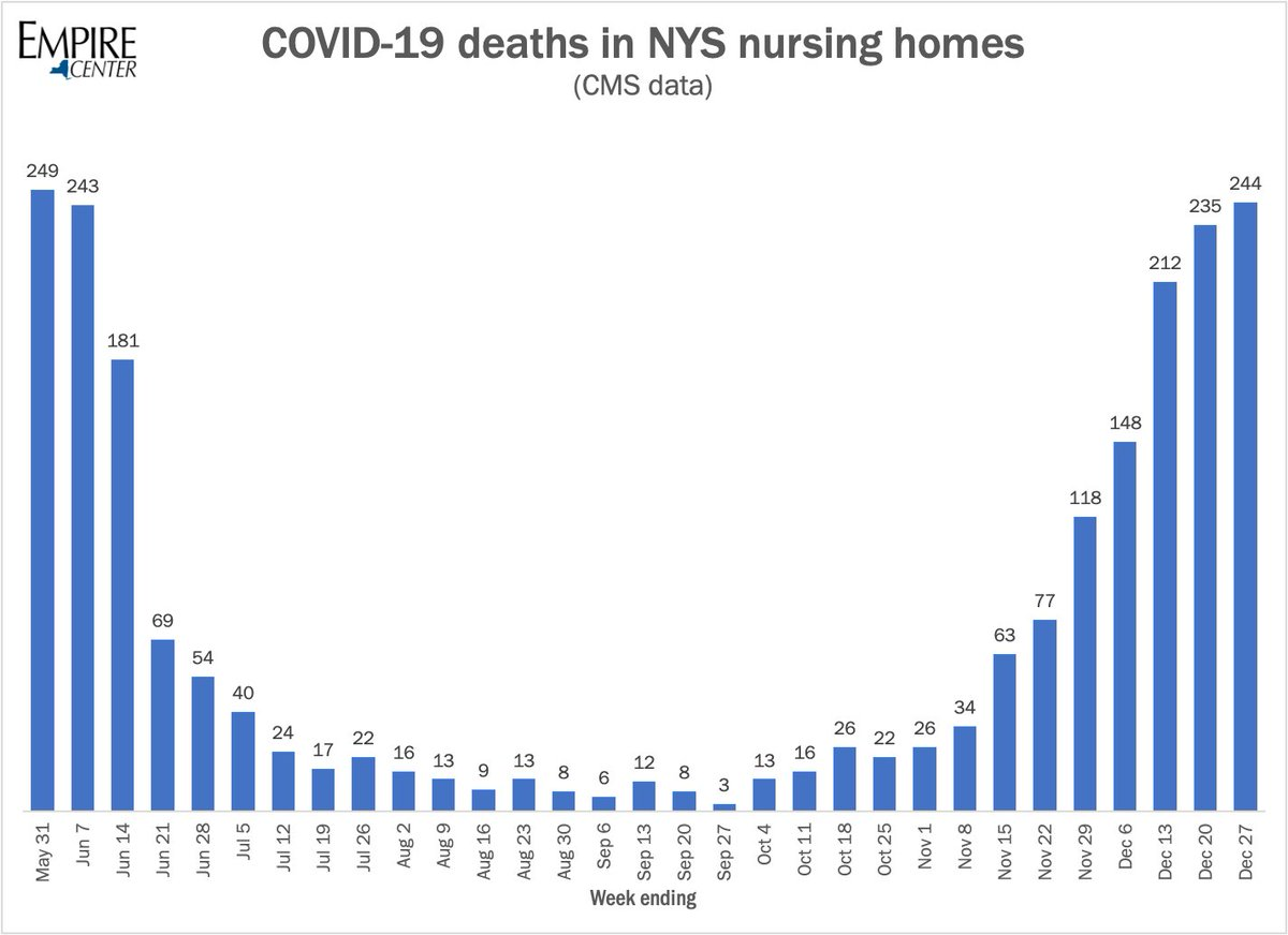 "The COVID death rate in NY nursing homes is back to where it was in May, taking more than 200 residents per week.  At least 1M doses delivered to NY have yet to be used.  Yet there are homes who say they have ""run out"" of vaccines.   How can that be?"