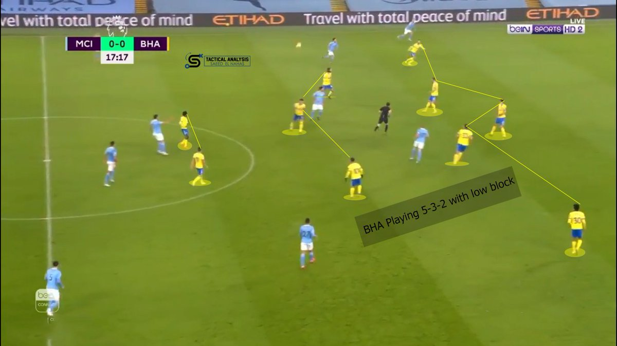 """Brighton's Structure during defending: -532 but it's changed to 433 and 442 when they pressing high - Left Wing Back """"Bernardo"""" push high to achieve Man-Marking with the inverted FB """"Cancelo"""" to act with Man City's overload in the midfield line Graham Potter did his best. #MCIBHA"""
