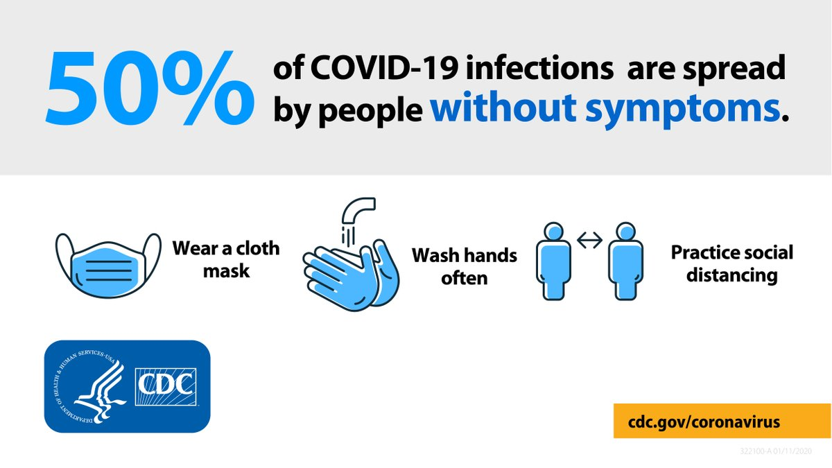 New research shows that more than half of all #COVID19 cases are spread by infected people without any symptoms. Wear a mask, wash your hands, and stay 6 feet from others—even if you're feeling well. Learn more @JAMANetworkOpen: .
