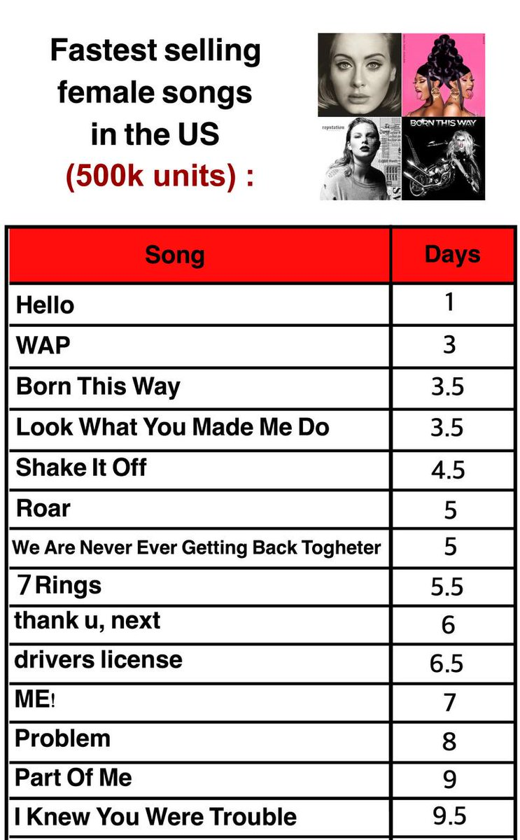 Fastest selling female songs in the US: https://t.co/TYHA1pL53E