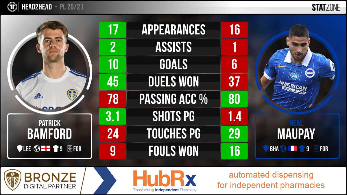 Ahead of @LUFC fixture against Brighton, we compare the league stats of @Patrick_Bamford and Neal Maupay. #PL #MOT #LUFC