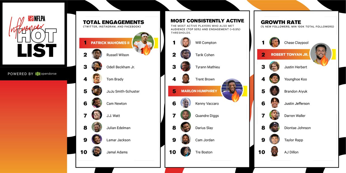 We're heating things up 🔥 w/ the latest Influencer Hot List via @opendorse:  • Highest Total Engagements goes to @PatrickMahomes  • Beating out @camjordan94 for the Most Consistently Active is @_willcompton  • Highest growth rate = @ChaseClaypool   🔗: