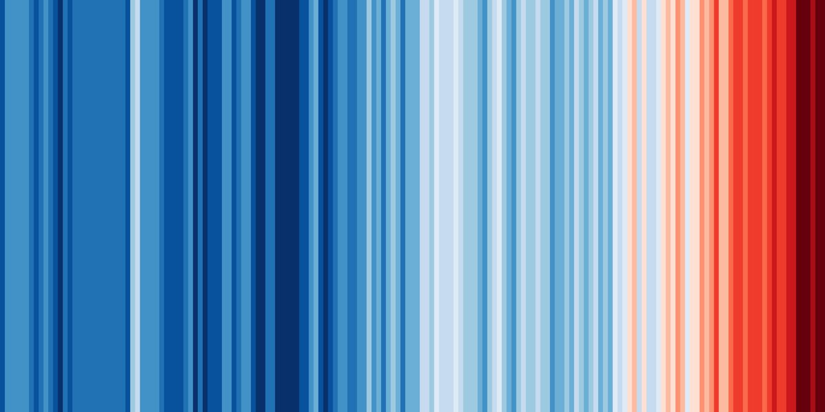 Global temperature change from 1850 to 2020.  One stripe per year.  Data: @metoffice
