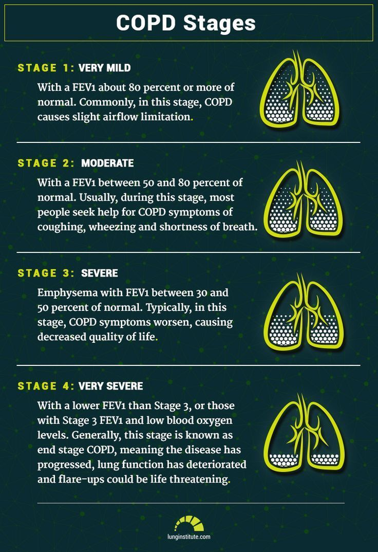 COPD Notes  and stages 😪💙💙💙 https://t.co/wuTuuRVT4V