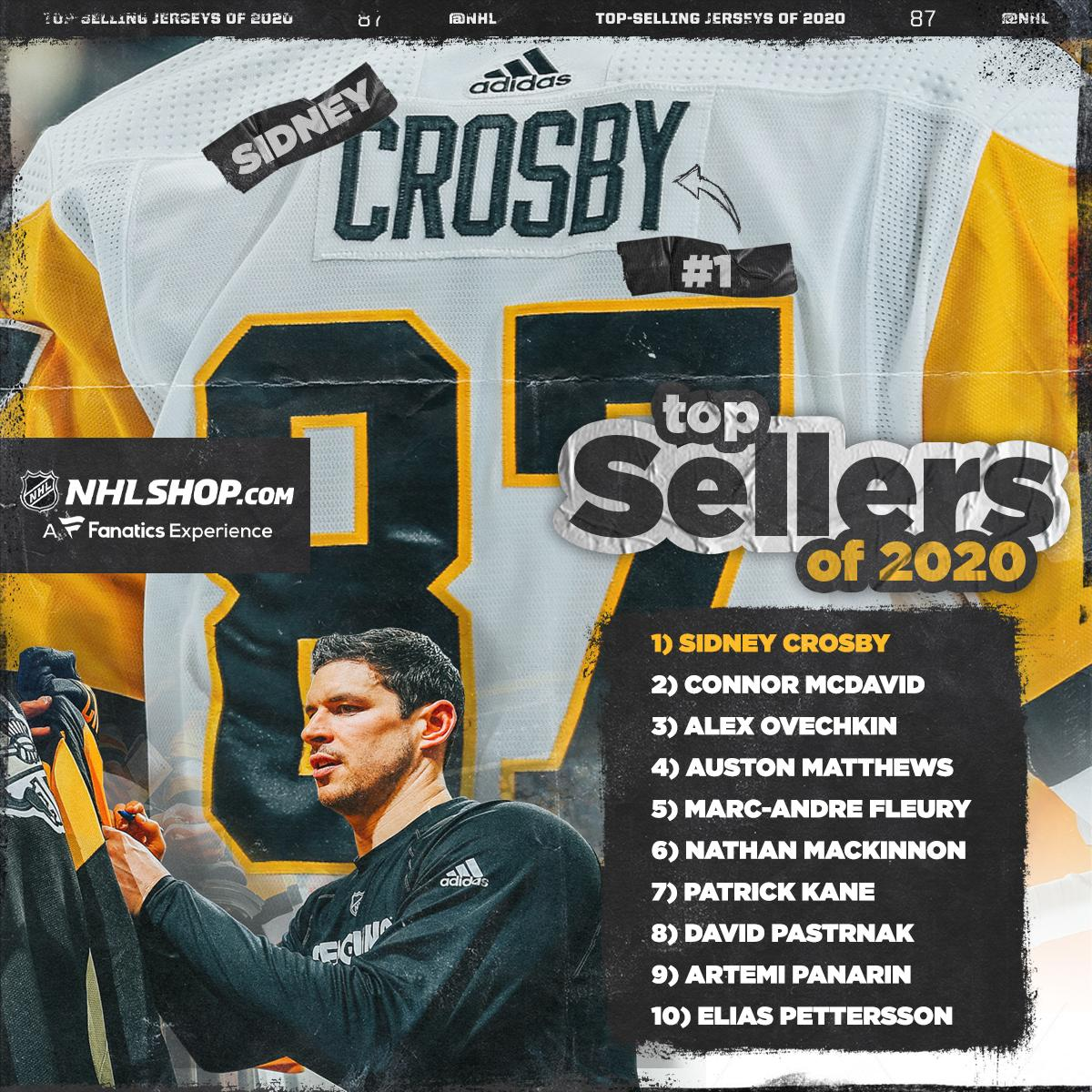 Sidney Crosby leads the list of top-selling @NHL_Shop jerseys for 2020.   Any surprises? 🤔 #NHLFaceOff