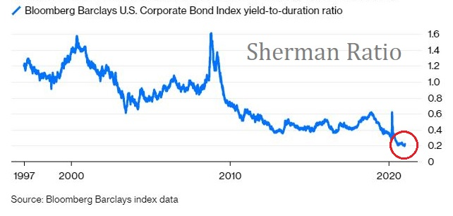 """The """"Sherman Ratio"""" is named after Jeffrey Sherman, DoubleLine's Deputy CIO. Shows what investors earn in bps for each unit of duration. Or, how much corp bond yields can rise for a year's EXPECTED return to be wiped out.  Can't get much closer to the steamroller than right here https://t.co/WeFi61fQhn"""