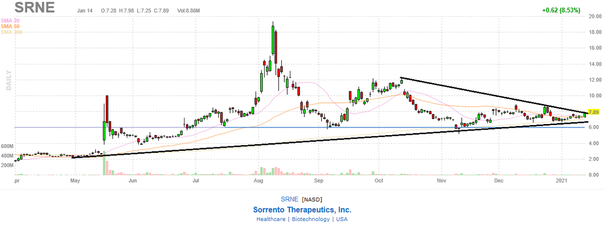 Decision time on $SRNE but I think it will breakout higher #bullish here - analyst think its worth 20-30$