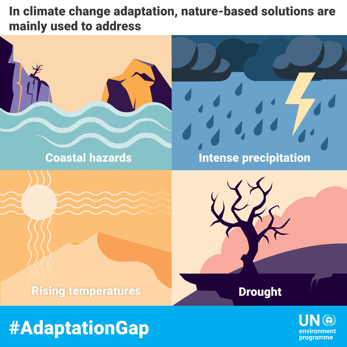 It is a moral imperative to help those already suffering from the effects of climate change to adapt.  Yet, huge gaps remain in our support for developing countries.  Adaptation is crucial and must not be the forgotten component of #ClimateAction.