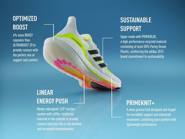 #ULTRABOOST 21:  - Optimized BOOST - Linear Energy Push - Primeknit+ - Sustainable Support  01.28.21