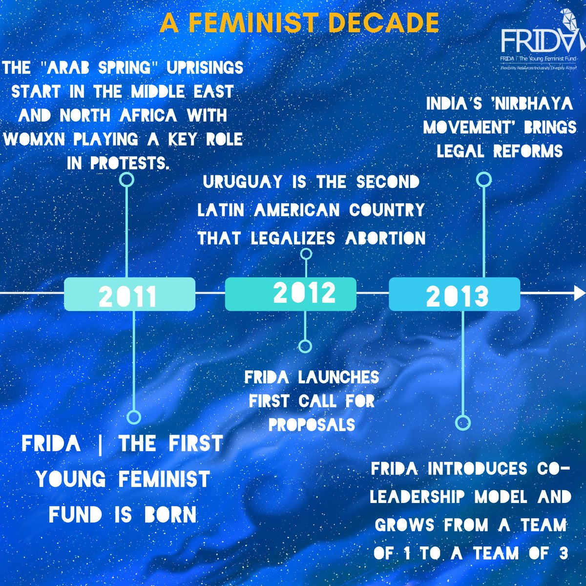 Young Feminists played a huge part in shaping the past feminist decade. We're taking a moment to reflect & honor the feminist work of the 2010s with a few snapshots  As we cocreate a feminist future into 2021, consider making a contribution to FRIDA here: