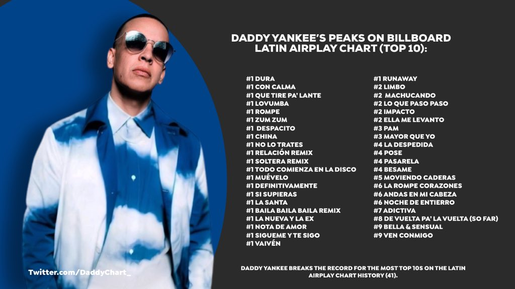 Daddy Yankee's peaks on Billboard Latin Airplay Chart (Top 10)