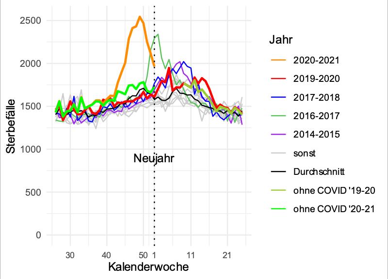 Replying to @neuwirthe: Sterbefälle pro Woche, COVID-Sterbefälle herausgerechnet