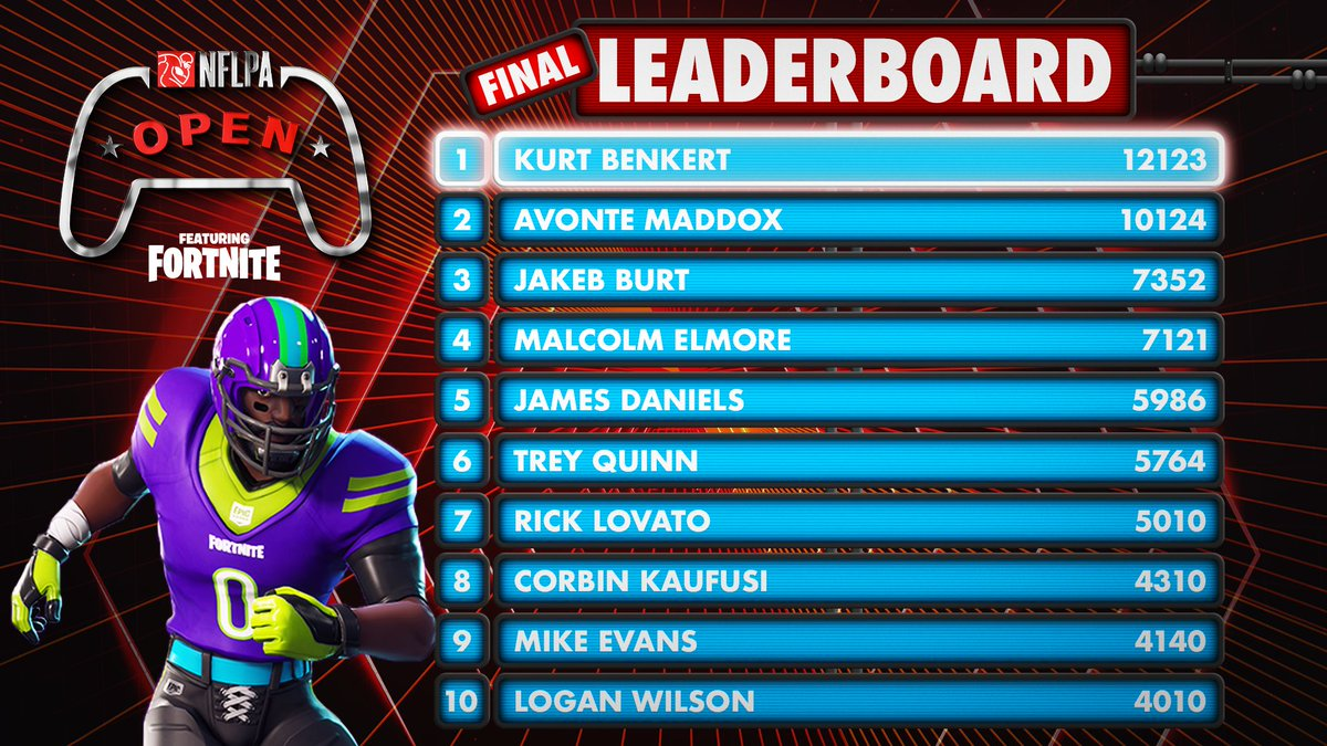 The results are IN 🏆 The Best @FortniteGame Player in the NFL is reigning NFLPA Open Champion @KurtBenkert!   Kurt will be headed to the @TwitchRivals #StreamerBowl2 on Feb. 4 along with the rest of this Final Top 10. That's right–all 10 ARE IN 🔥 Congratulations fellas!