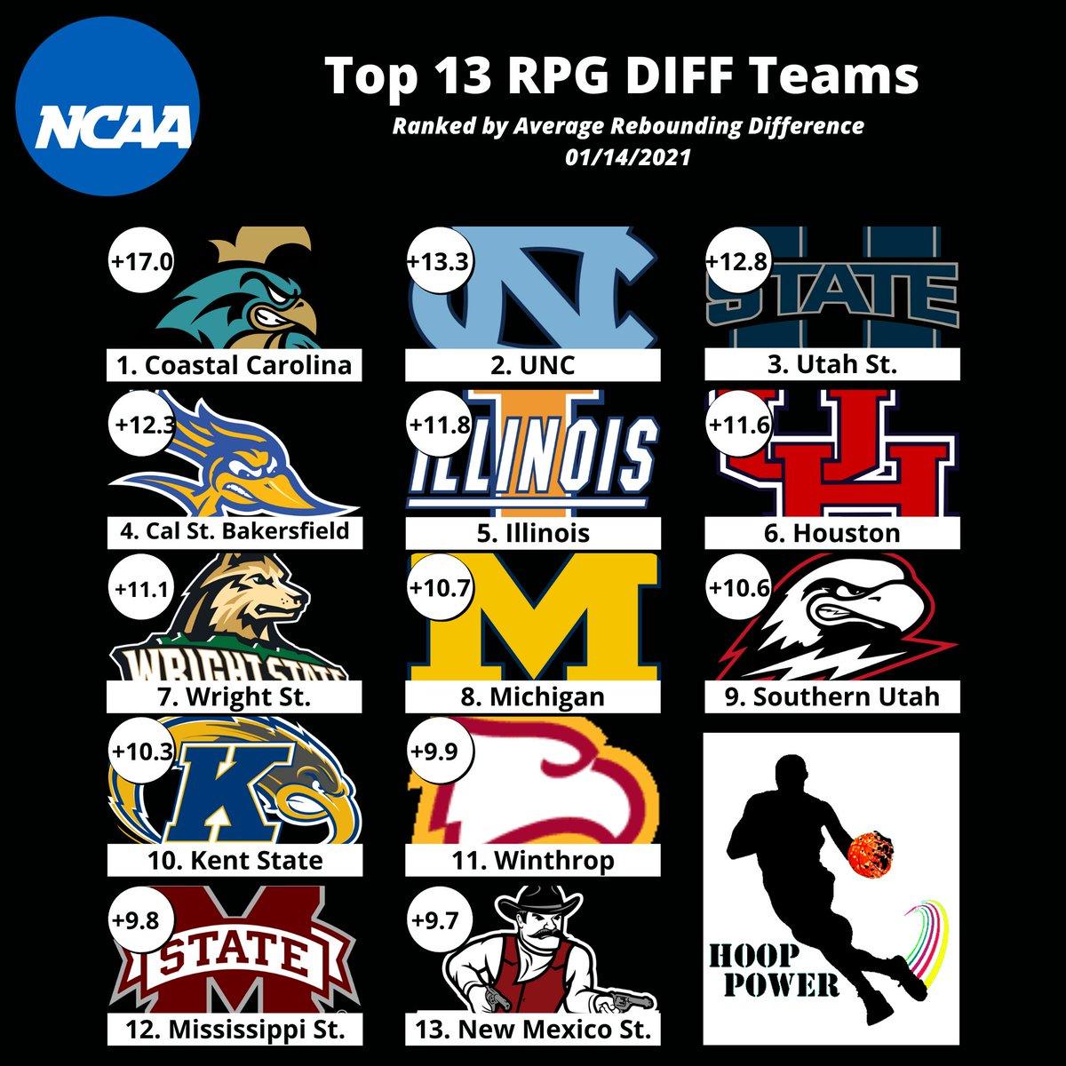 Top 13 teams in terms of RPG differential:  @CoastalMBB @UNC_Basketball @USUBasketball @CSUB_MBB @IlliniMBB @UHCougarMBK @WSUCougarMBB @umichbball @SUUBasketball @KentStMBB @Winthrop_MBB @HailStateMBK @NMStateMBB  #NCAABasketball #NCAAM #NCAAB #CollegeBasketball #CollegeHoops https://t.co/rP1PG4jacG