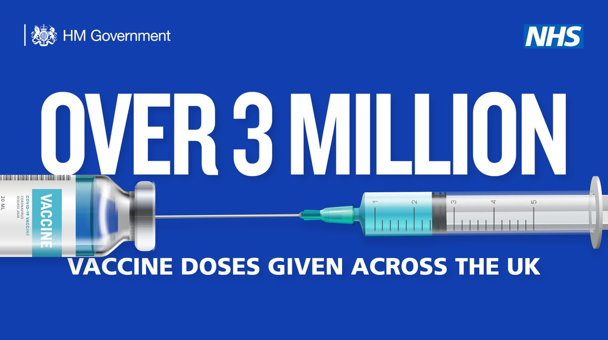 Superb news that we've administered over 3 million vaccine doses across the UK.  THANK YOU to all who have responded to the call and to the NHS, Armed Forces and volunteers who make it happen.  It brings real hope, but it's critical that for now we #StayHomeSaveLives.  .