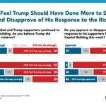 Image for the Tweet beginning: Two-thirds of Americans say Trump