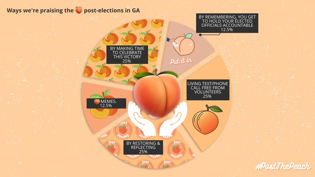 How are you all recuperating post-elections? Peach pun answers only 👇🍑 #PostThePeach #AllEyesOnGeorgia https://t.co/i8Y40t3lCA