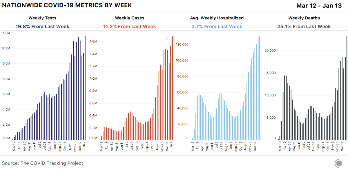 Heres that weekly look. Testing data may be back online after the holidays and case data is beginning to stabilize. As noted, we seem to be seeing the first signs of hospitalizations slowing down at a national level. covidtracking.com/analysis-updat…