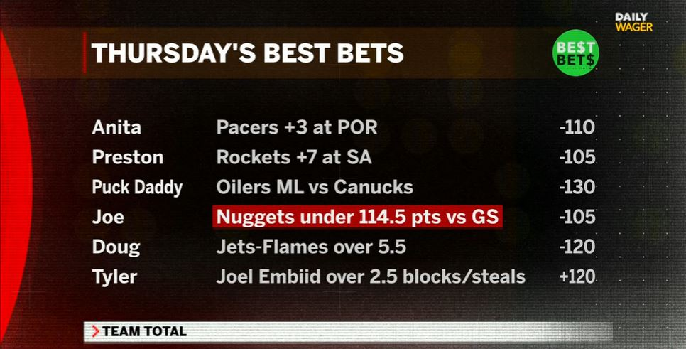 Daily Wager Best Bets: @AnitaMarks: Pacers +3 vs. Blazers Preston Johnson: Rockets +7 vs. Spurs @JoeFortenbaugh: Nuggets under 114.5 vs. Warriors @Tyler_Fulghum: J.Embiid over 2.5 block & Steals @DougESPN: Flames-Jets over 5.5 goals G Wyshynski: Oilers -130 #dailywager #bestbets https://t.co/Yb5acgw401