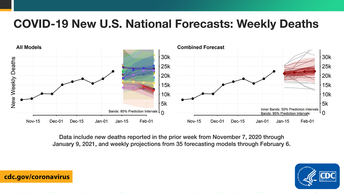 As of January 4, national forecasts predict that 16,200 to 29,600 new #COVID19 deaths will be reported during the week ending February 6. These forecasts predict 440,000 to 477,000 total COVID-19 deaths in the United States by February 6. More: