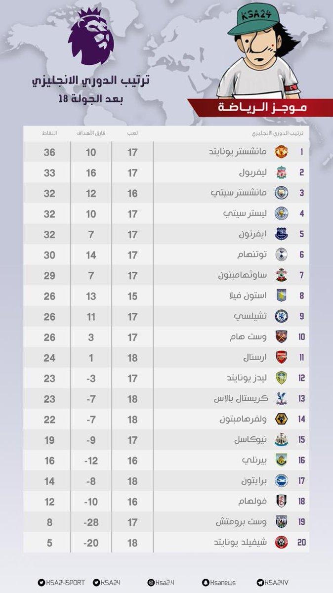 🇬🇧 ترتيب الدوري الانجليزي الممتاز    - بعد الجولة 18  #الدوري_الانجليزي https://t.co/93ZmOGsZPx