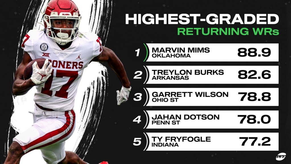 Replying to @PFF_College: Top returning WRs in CFB🔥