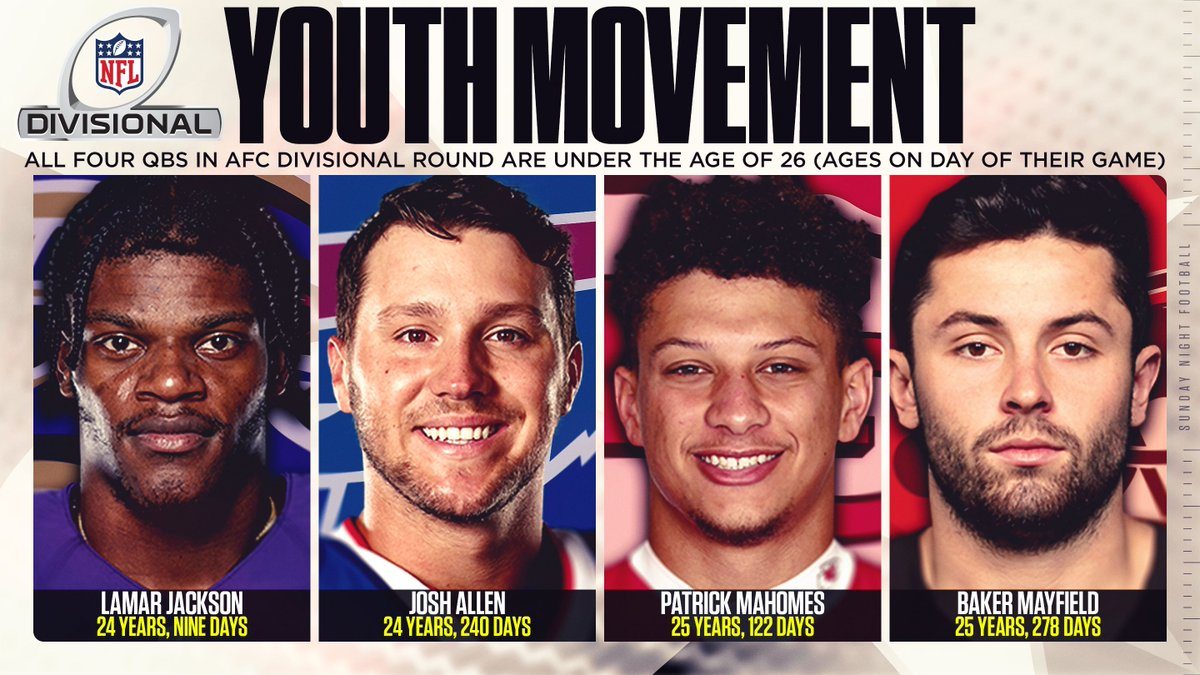 The youth movement has arrived in the AFC.  For the first time in NFL history, all four quarterbacks in a conference #DivisionalRound are under the age of 26.