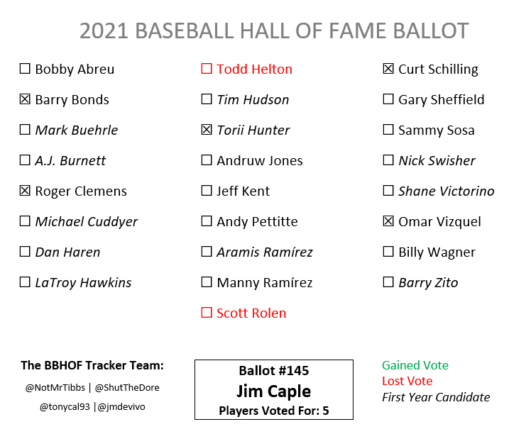 Ballot #145 is from Jim Caple. Helton (now net +24) and Rolen (+19) do not get carried over after Caple added them last year. Torii Hunter receives a vote and is tracking at 4.8% with 5% needed to secure a place on next year's ballot.  In the Tracker: