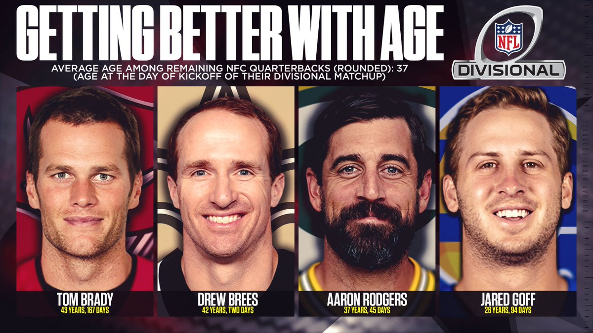 Three of the remaining quarterbacks in the NFC are over the age of 37.  For perspective, if Jared Goff were playing in the AFC - he'd be the oldest remaining starting QB there at the age of 26.  #DivisionalRound