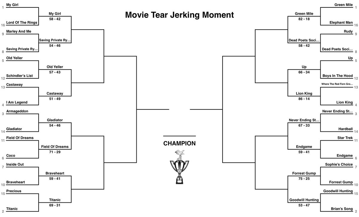 #Movie #TearJerkingMoment Tournament #Sweet16   Give us a Follow & RT - THANK YOU!