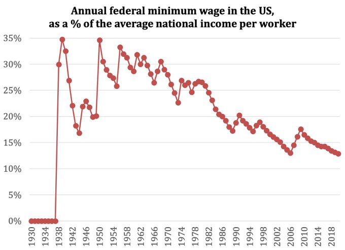 The US federal minimum wage is at its lowest level (relative to average income per worker) since the creation of the minimum wage