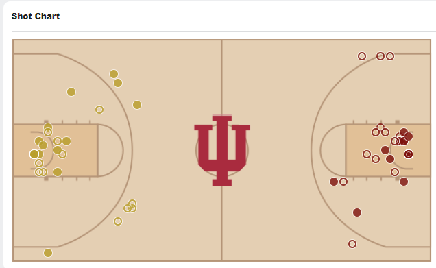 Indiana's second-half shot chart is 😬