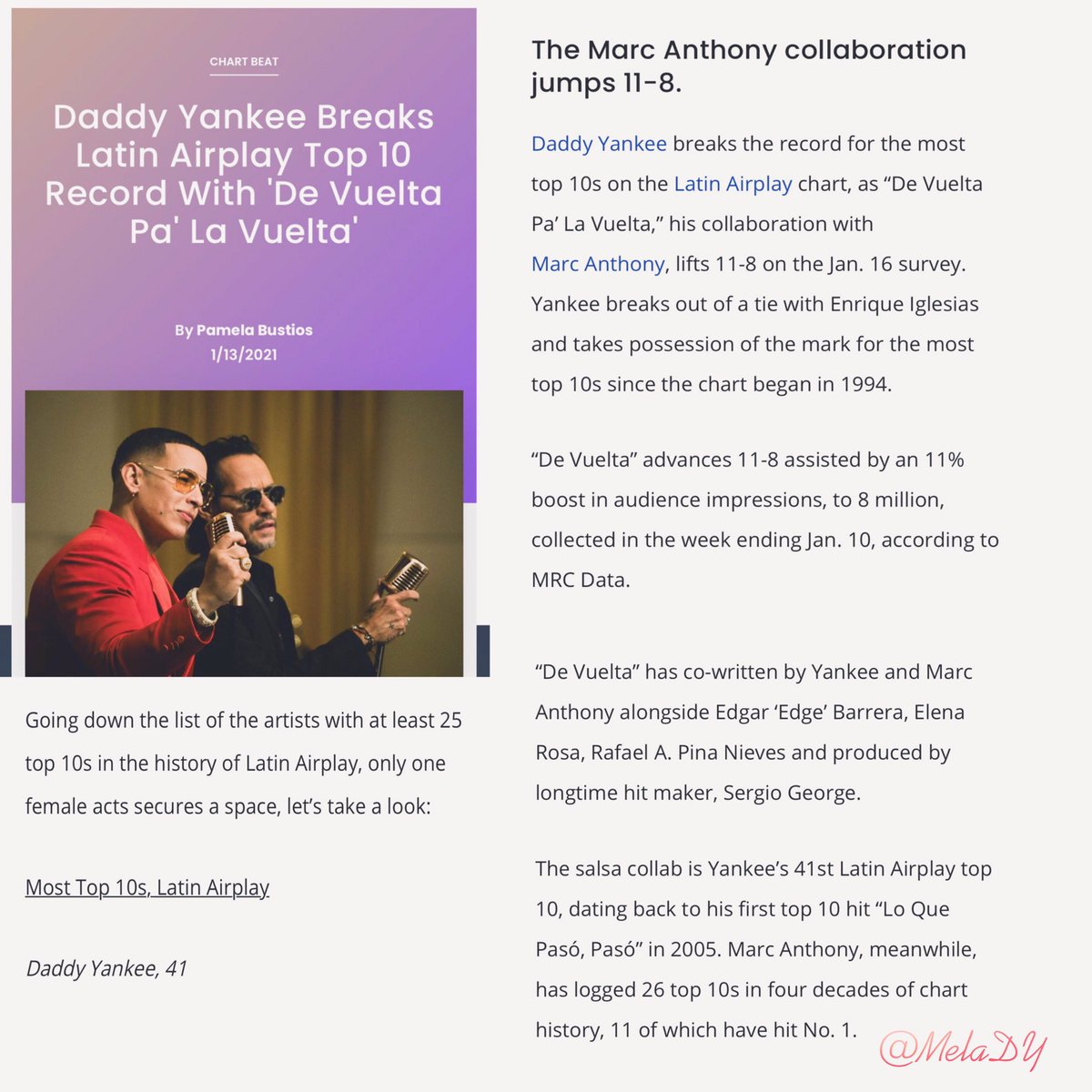 """The big boss @daddy_yankee breaks Latin Airplay Top 10 record with """" De vuelta pa' la vuelta """" , now holding the record for the most top 10s ever on the #LatinAirplay chart.   Congrats king .🤴🏻🎊👏🏻  By : @billboardlatin"""
