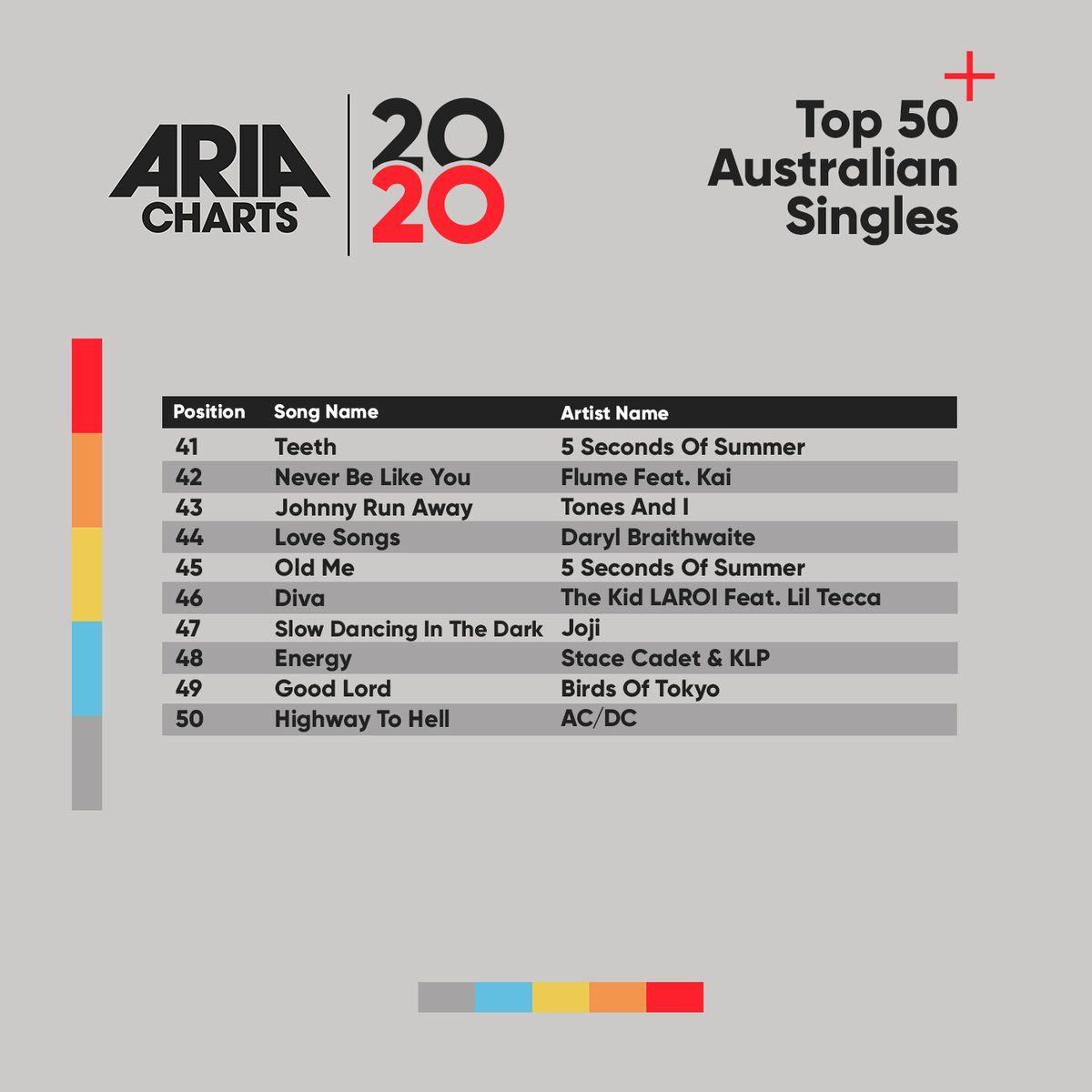 Check out the 2020 ARIA End Of Year Australian Singles Chart: 41-50