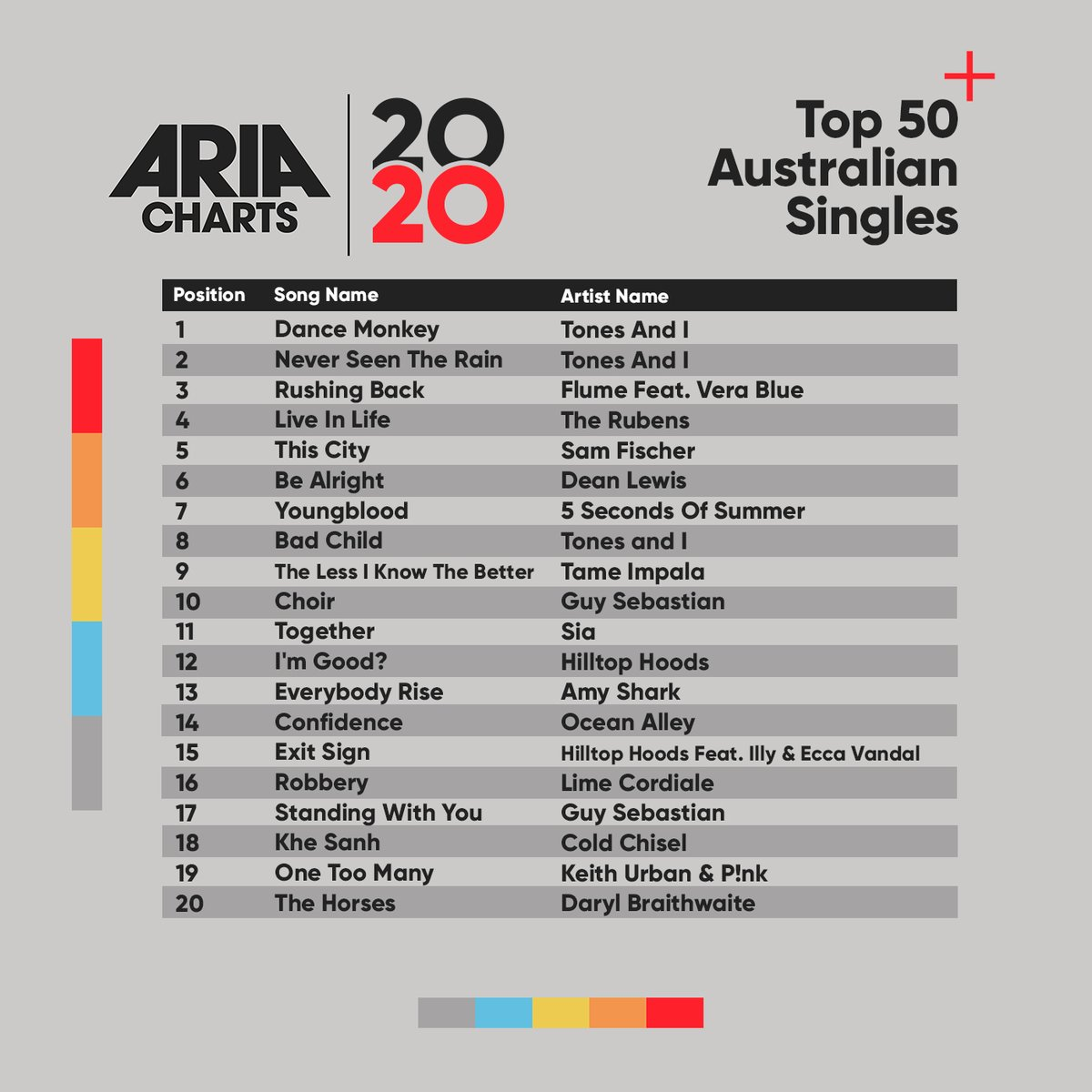 Check out the 2020 ARIA End Of Year Australian Singles Chart: 1-20