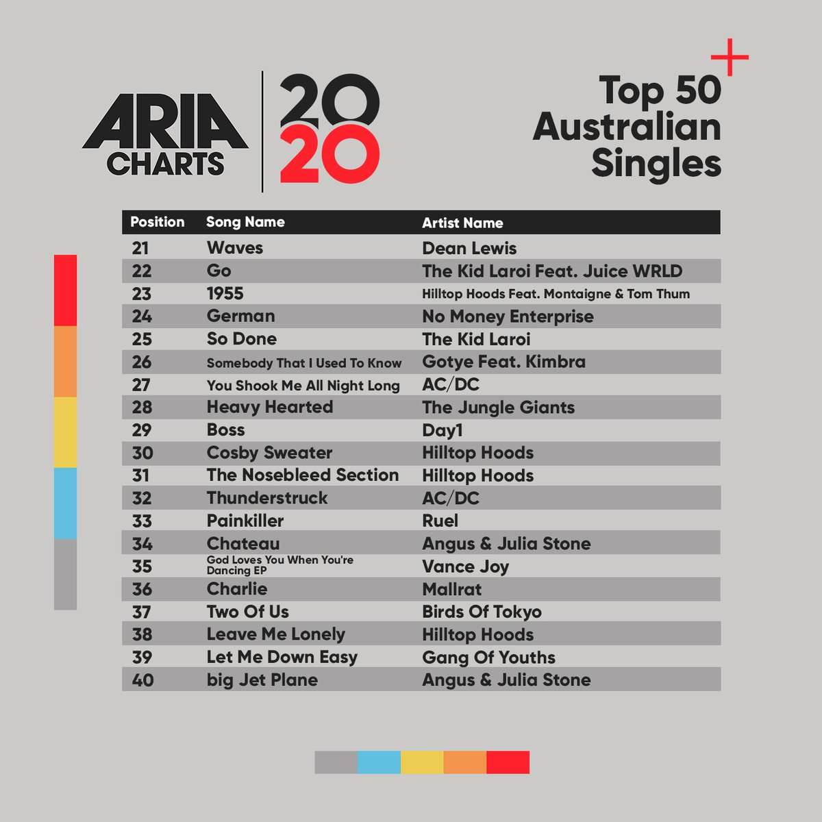 Check out the 2020 ARIA End Of Year Australian Singles Chart: 21-40