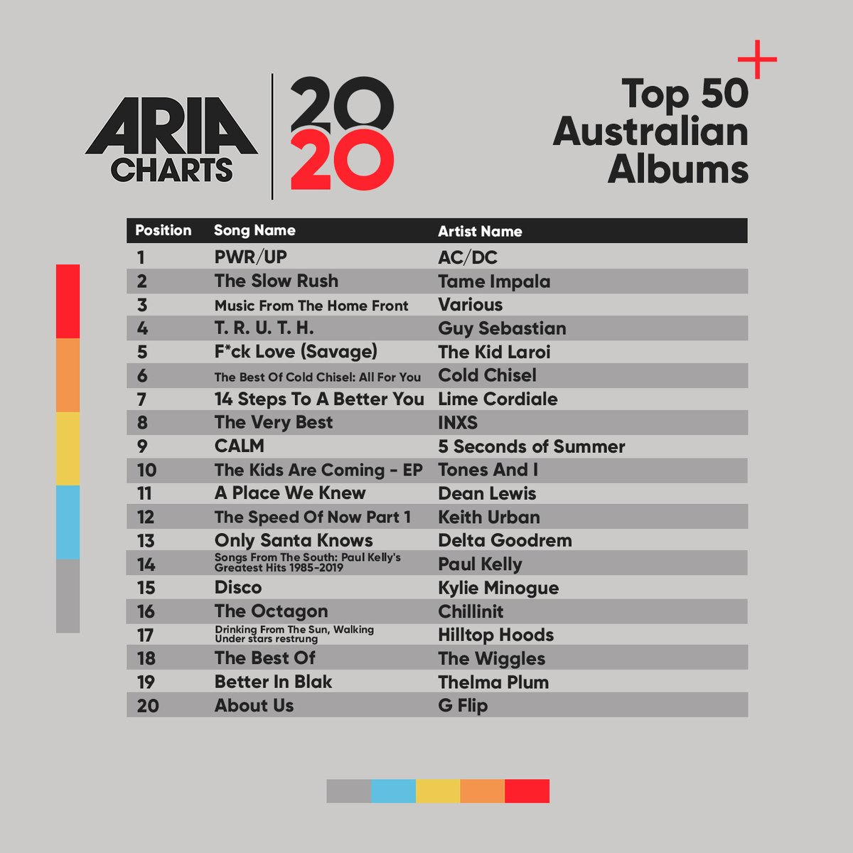 Check out the 2020 ARIA End Of Year Australian Albums Chart: 1-20