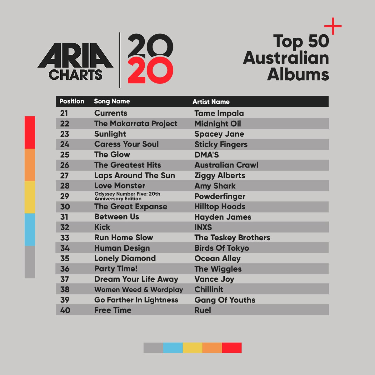 Check out the 2020 ARIA End Of Year Australian Albums Chart: 21-40