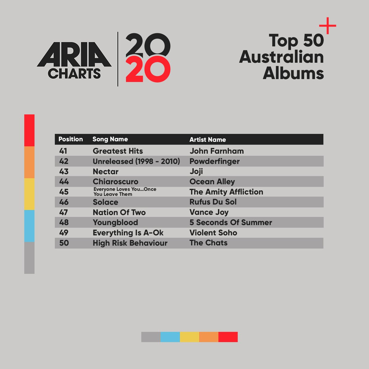 Check out the 2020 ARIA End Of Year Australian Albums Chart: 41-50