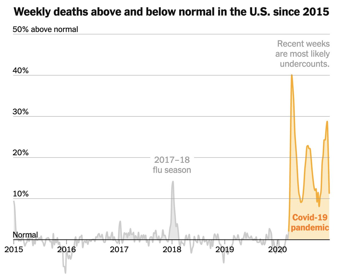 From CDC mortality data, heres how 2020 death numbers in the United States compare to fluctuations over the previous five years. nytimes.com/interactive/20…