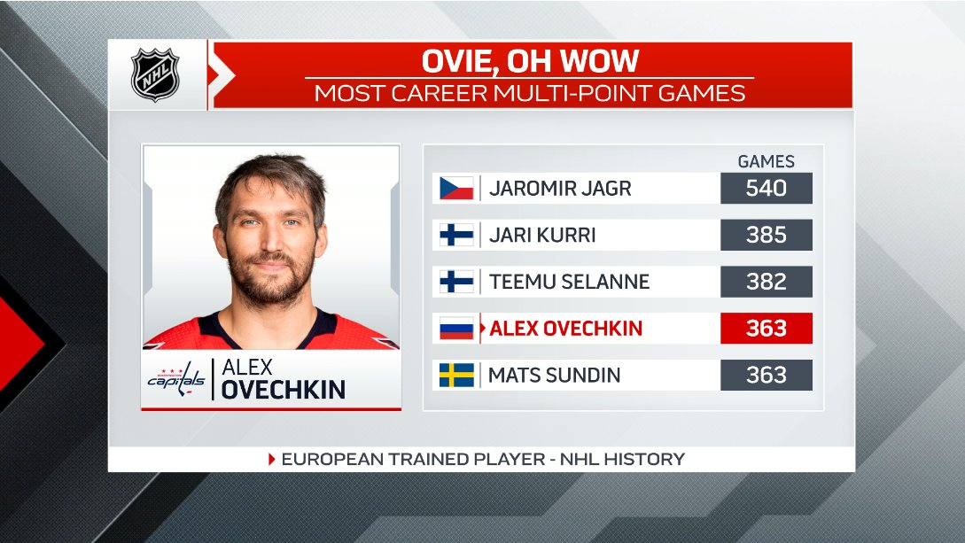 Notching a couple of 1st period assists in his @Capitals season opening 6-4 win vs the Sabres earlier tonight, Alex Ovechkin has now recorded 363 multi-point outings in his storied career. That has tied him for 4th on this list of legendary names from overseas to star in the NHL