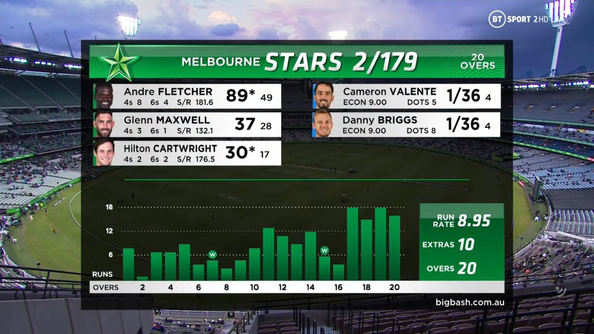 BIG BASH LEAGUE Melbourne Stars vs Adelaide Strikers  END OF MELBOURNE STARS INNINGS 179 - 2  Image Credits: BT Sport https://t.co/zANDFOozCY