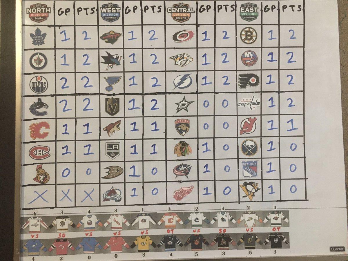 Jan 14th results and standings! #NHL #WSHvsBUF #BOSvsNJD #NYIvsNYR #CARvsDET #CBJvsNSH #CGYvsWPG #EDMvsVAN #SJSvsARI #ANAvsVGK #MINvsLAK