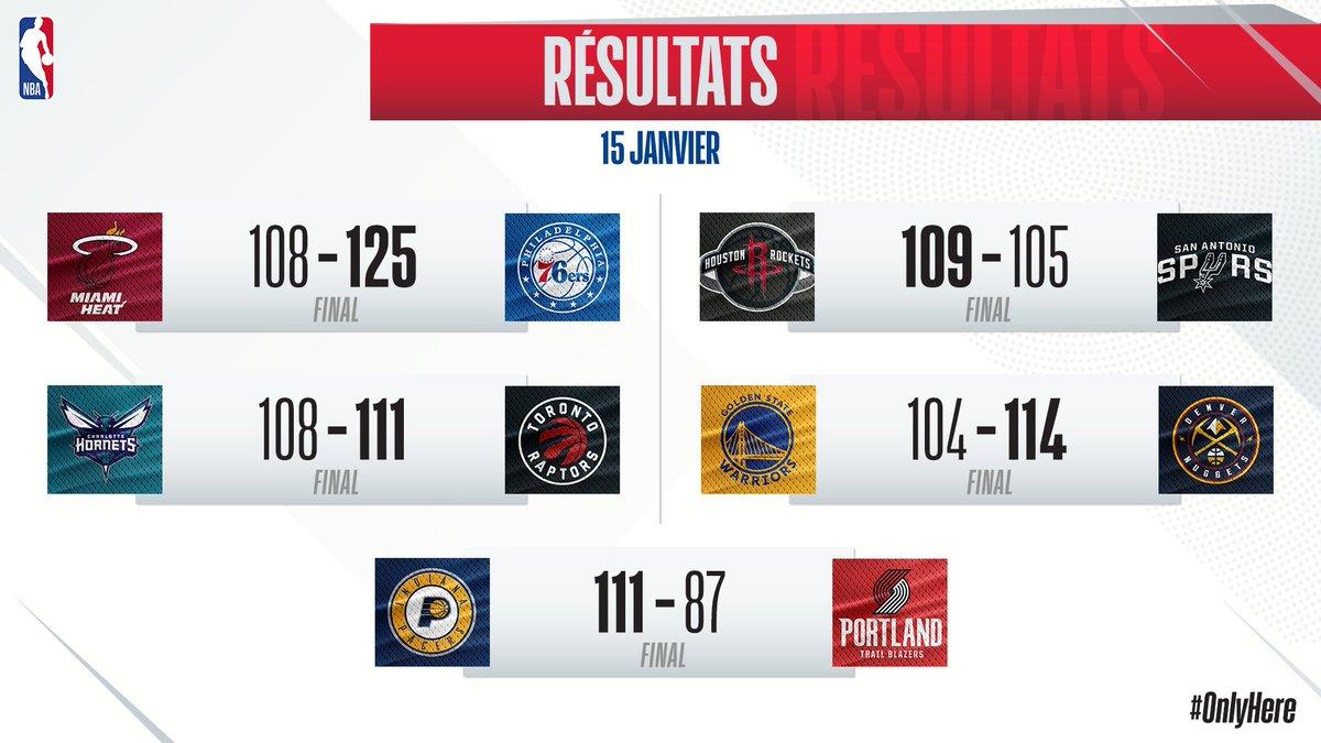 📊 Les résultats de la nuit ! 🔥  -les 76ers s'imposent contre ce qui reste du Heat 😅  -Toronto passe en 3W/8L  -Houston créé la surprise vs Spurs  -Denver revient à un bilan équilibré 📈  -Pacers tranquille vs Portland (33-10  QT2)  #NBA Via @NBAFRANCE https://t.co/TzPNetbd7x