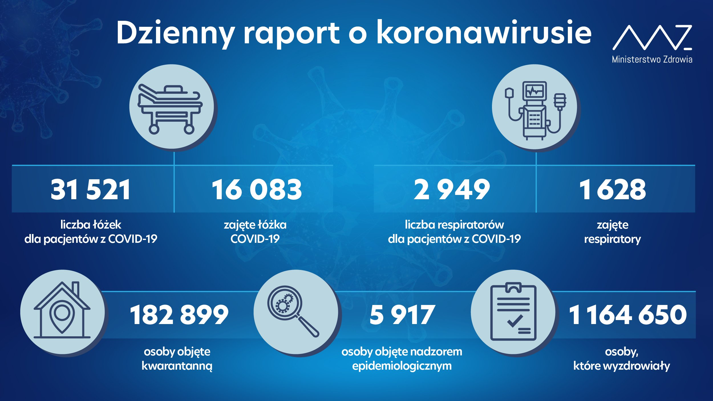 - liczba łóżek dla pacjentów z COVID-19: 31 521 - liczba łóżek zajętych: 16 083 - liczba respiratorów dla pacjentów z COVID-19: 2 949 - liczba zajętych respiratorów: 1 628 - liczba osób objętych kwarantanną: 182 899 - liczba osób objętych nadzorem sanitarno-epidemiologicznym: 5 917 - liczba osób, które wyzdrowiały: 1 164 650